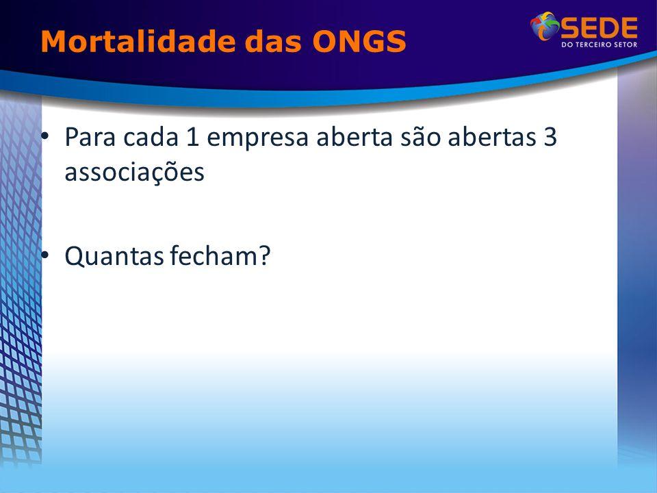 Mortalidade das ONGS Para cada 1 empresa aberta são abertas 3 associações Quantas fecham
