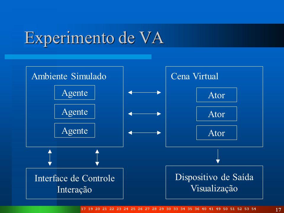 Experimento de VA Ambiente Simulado Cena Virtual Agente Ator Agente