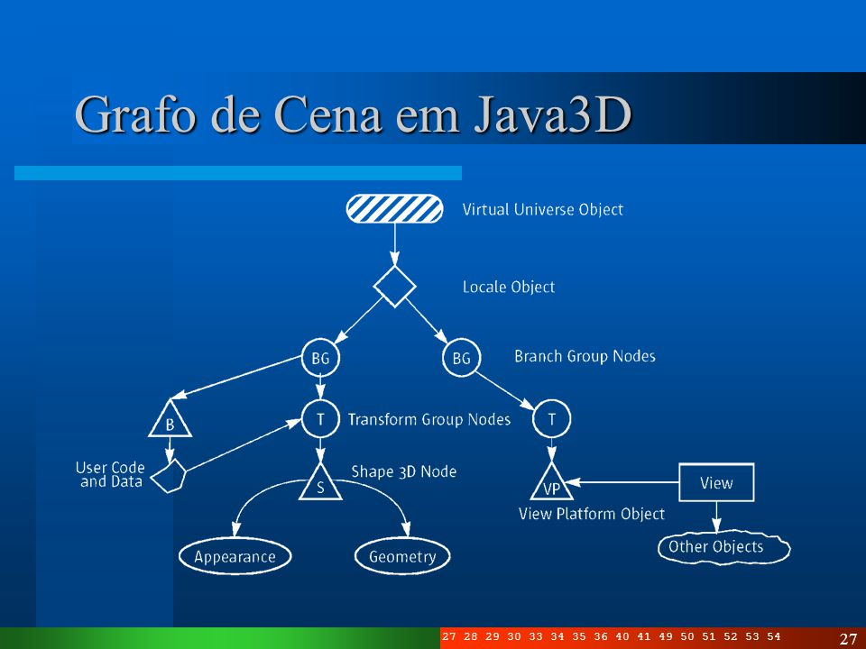 Grafo de Cena em Java3D Organização dos componentes da cena em um grafo. Local num universo de alta-resolução.