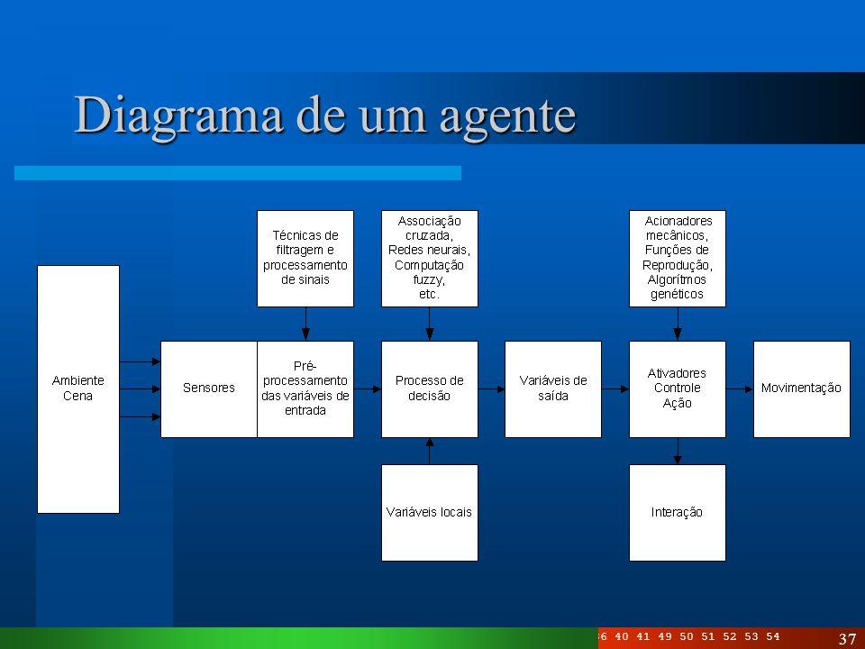 Diagrama de um agente Este é um exemplo de diagrama para controle de um agente... Com o enfoque dado.