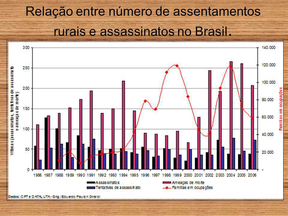 Relação entre número de assentamentos rurais e assassinatos no Brasil.