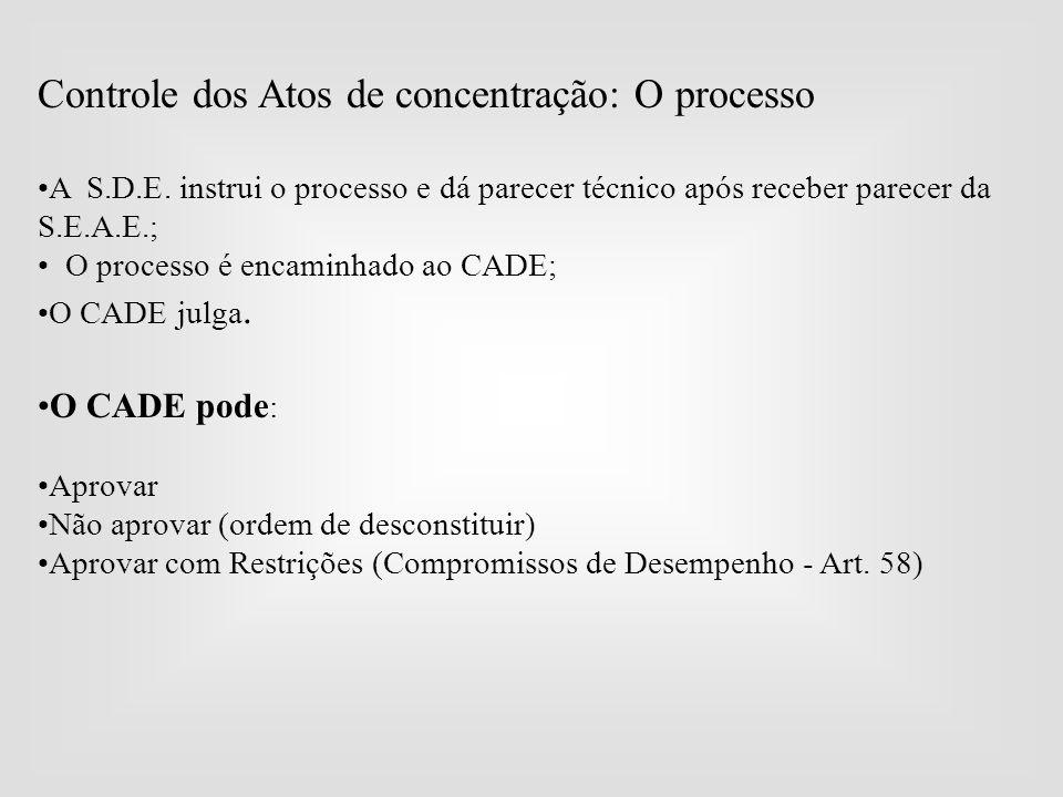 Controle dos Atos de concentração: O processo