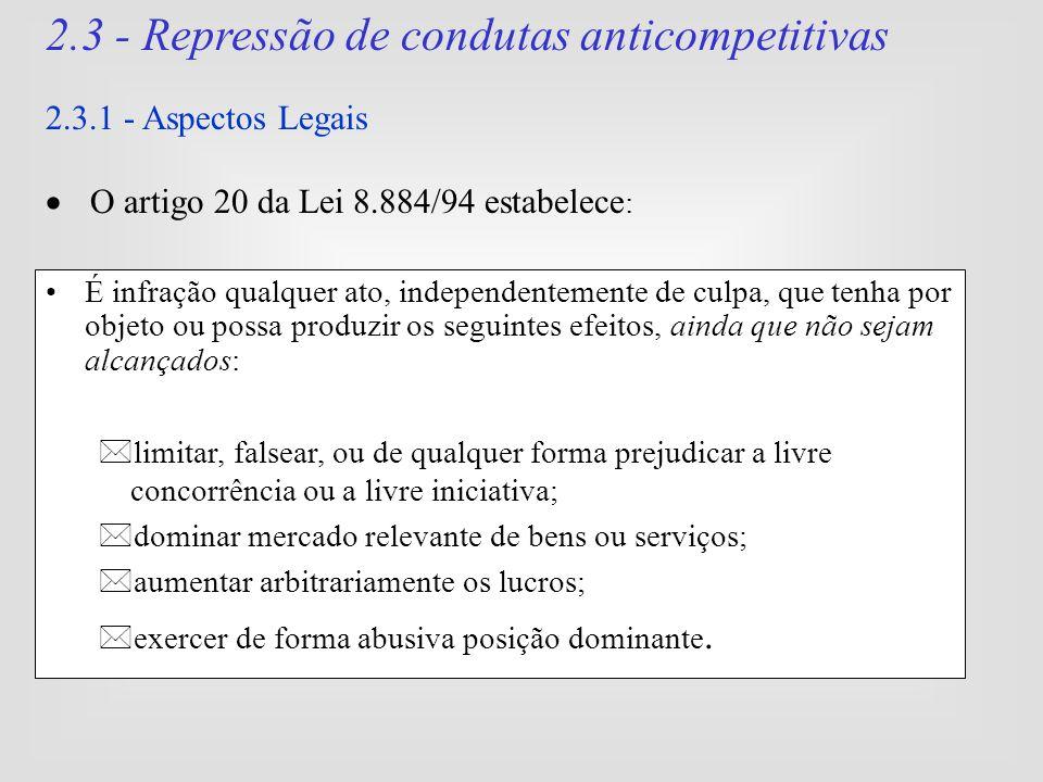 2.3 - Repressão de condutas anticompetitivas