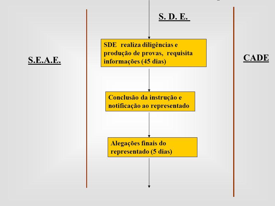 S. D. E. SDE realiza diligências e produção de provas, requisita informações (45 dias) CADE. S.E.A.E.