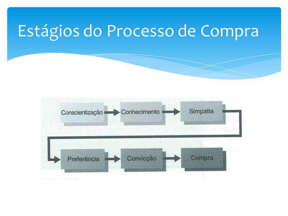Estágios do Processo de Compra