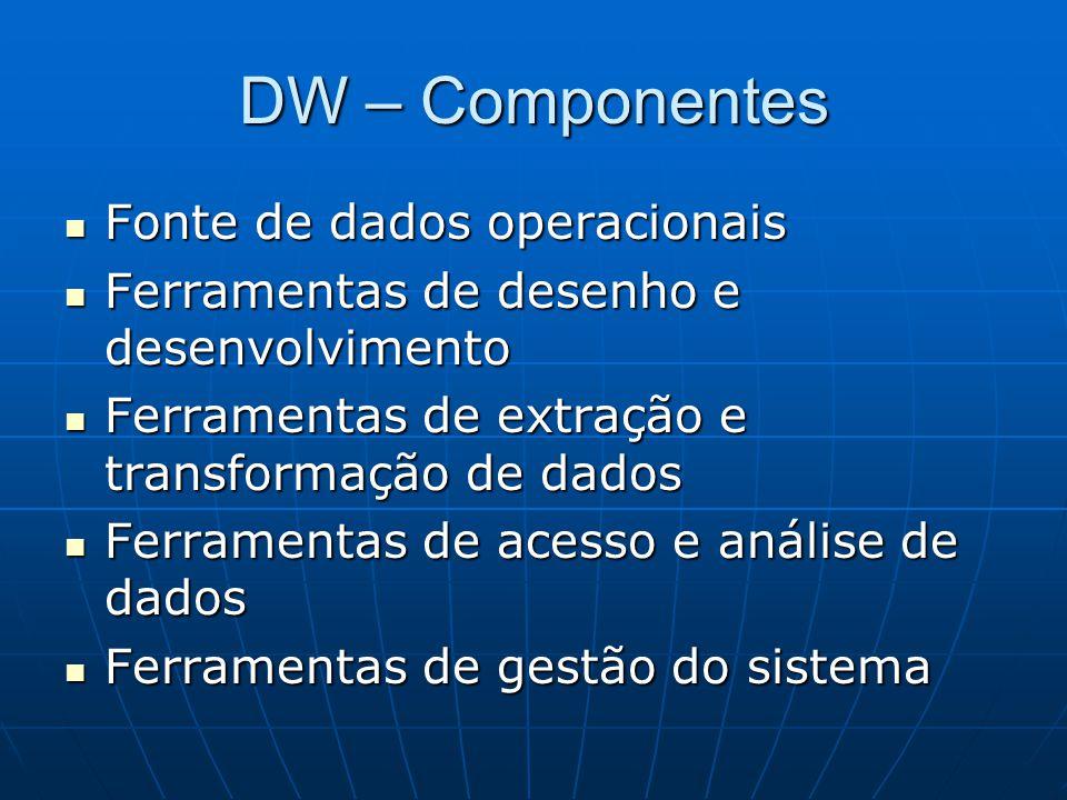 DW – Componentes Fonte de dados operacionais