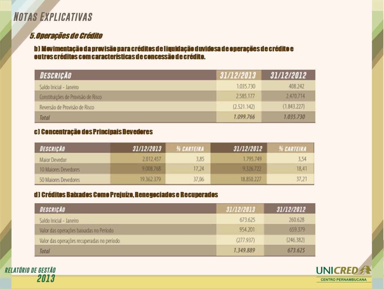 5.Operações de Crédito b) Movimentação da provisão para créditos de liquidação duvidosa de operações de crédito e.