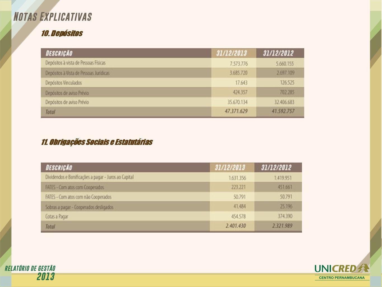 10. Depósitos 11. Obrigações Sociais e Estatutárias
