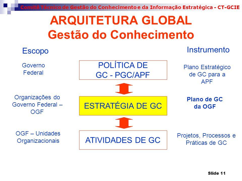 ARQUITETURA GLOBAL Gestão do Conhecimento
