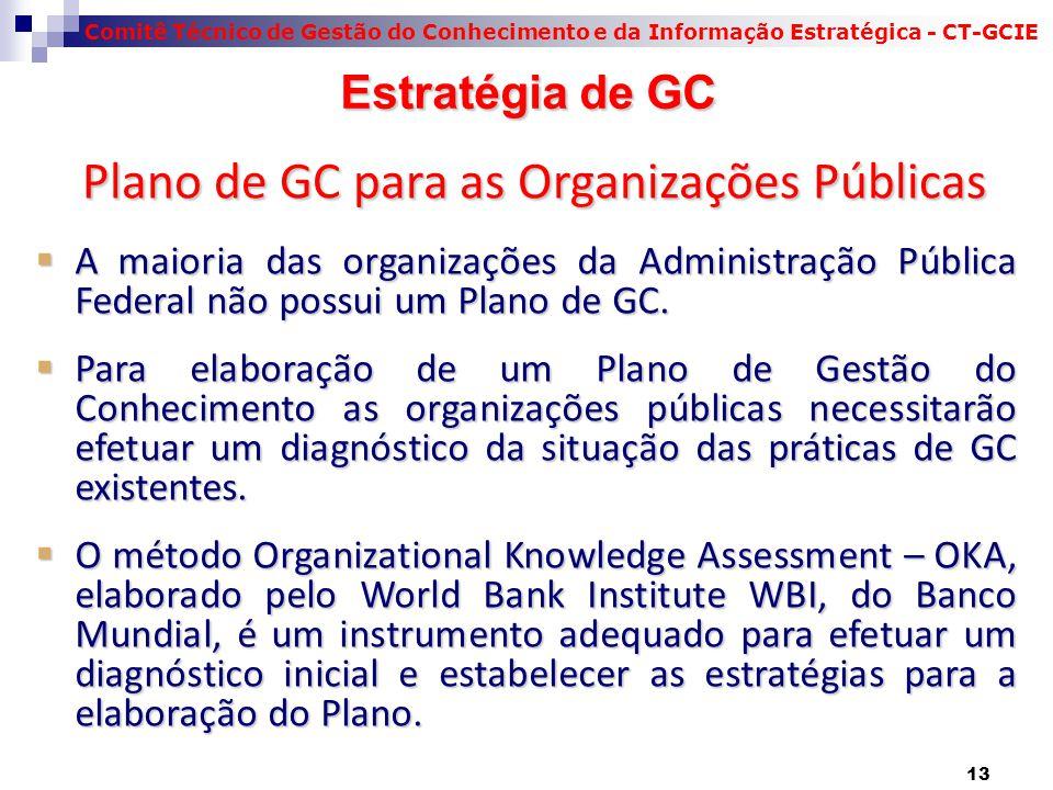 Plano de GC para as Organizações Públicas
