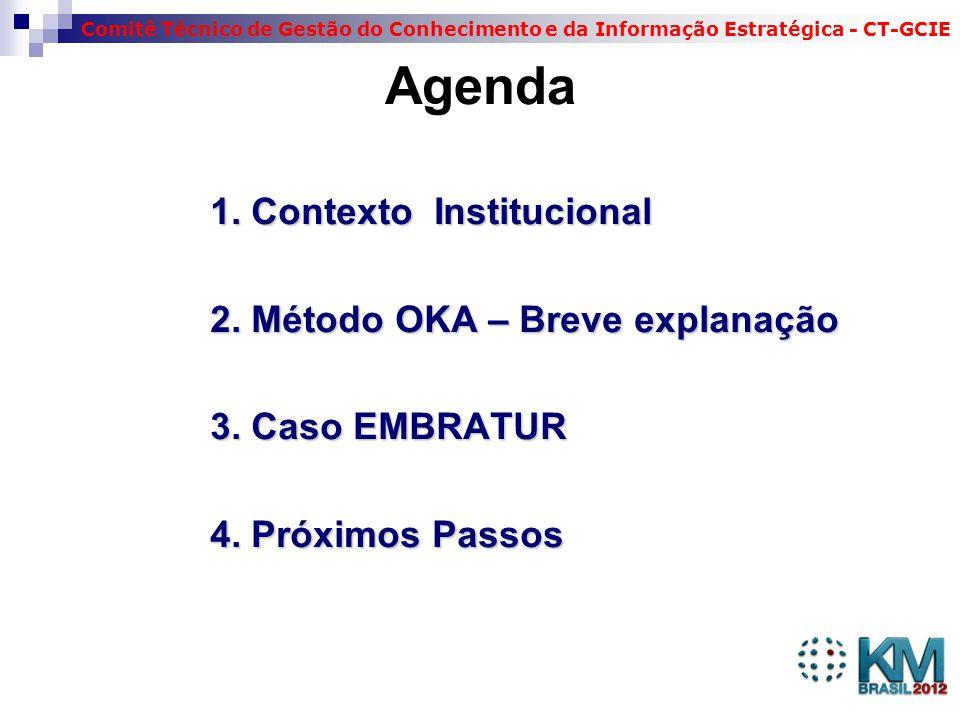 Agenda 1. Contexto Institucional 2. Método OKA – Breve explanação