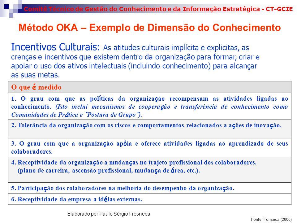 Método OKA – Exemplo de Dimensão do Conhecimento