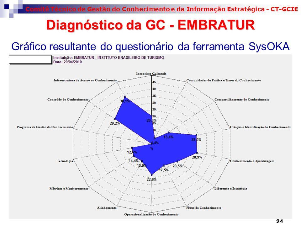 Gráfico resultante do questionário da ferramenta SysOKA