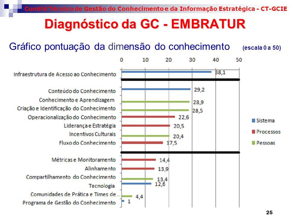 Gráfico pontuação da dimensão do conhecimento (escala 0 a 50)