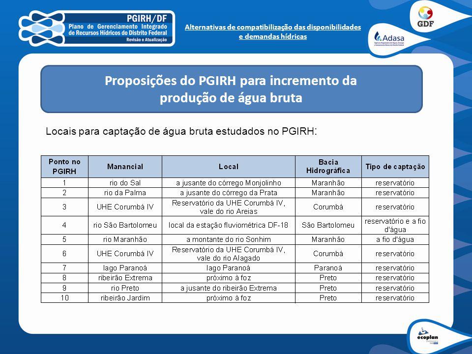 Proposições do PGIRH para incremento da produção de água bruta