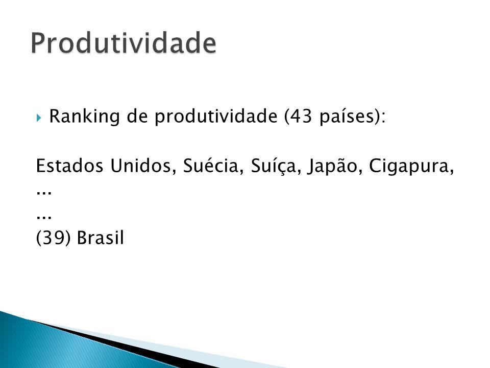 Produtividade Ranking de produtividade (43 países):