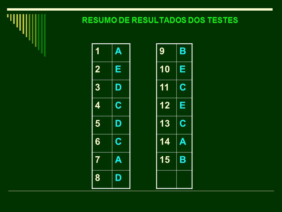 RESUMO DE RESULTADOS DOS TESTES