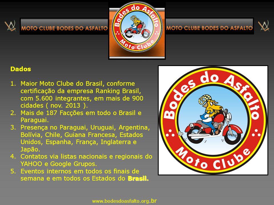 Mais de 187 Facções em todo o Brasil e Paraguai.