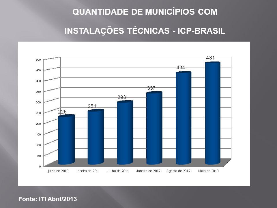 QUANTIDADE DE MUNICÍPIOS COM INSTALAÇÕES TÉCNICAS - ICP-BRASIL