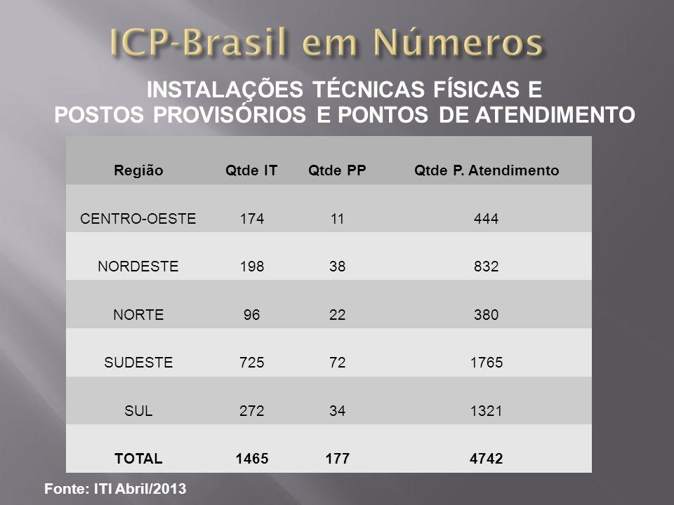 ICP-Brasil em Números INSTALAÇÕES TÉCNICAS FÍSICAS E