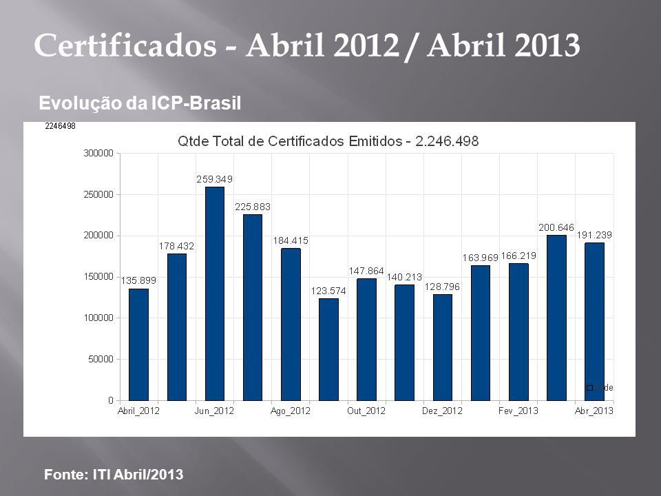 Certificados - Abril 2012 / Abril 2013