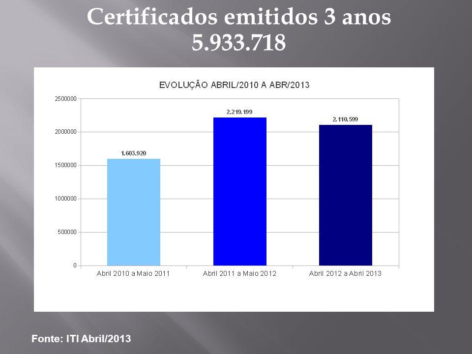 Certificados emitidos 3 anos