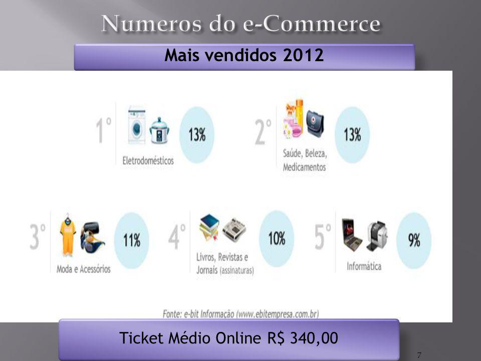 Numeros do e-Commerce Mais vendidos 2012 Ticket Médio Online R$ 340,00