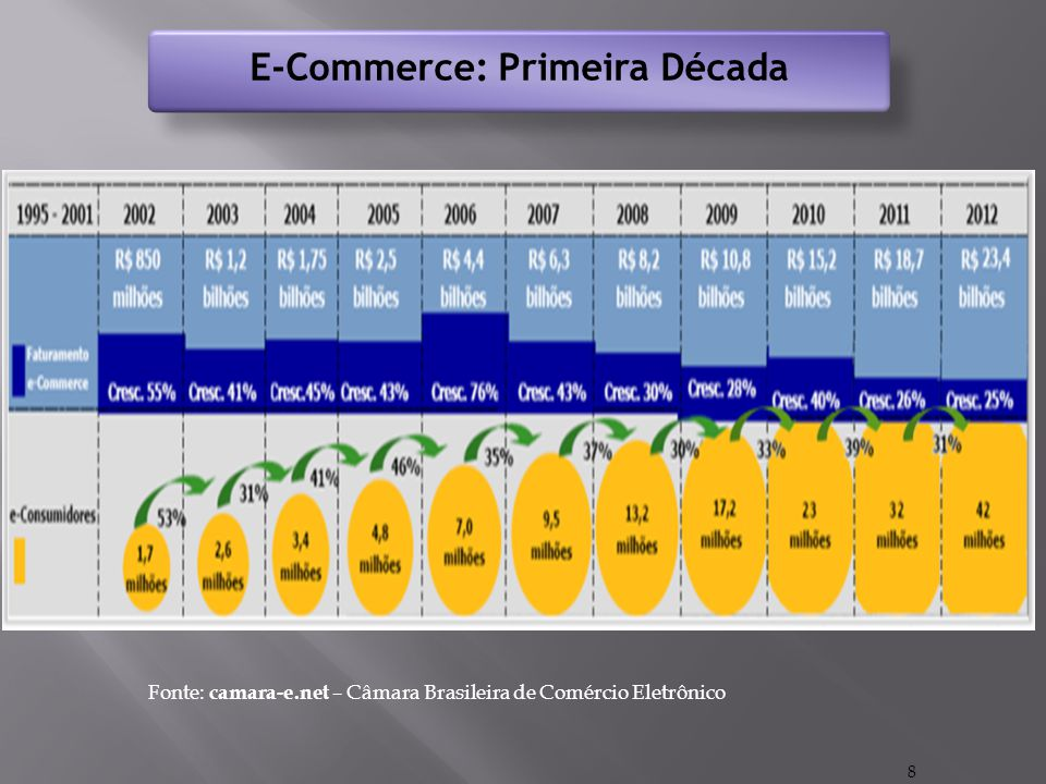 E-Commerce: Primeira Década