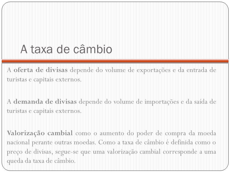 A taxa de câmbio A oferta de divisas depende do volume de exportações e da entrada de turistas e capitais externos.