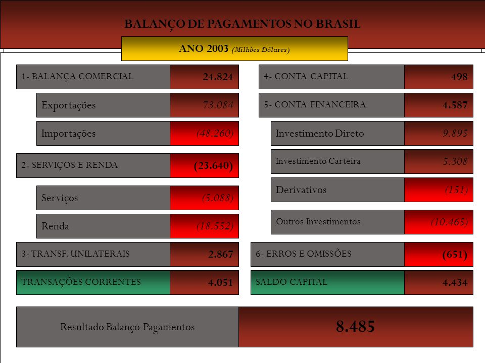 BALANÇO DE PAGAMENTOS NO BRASIL