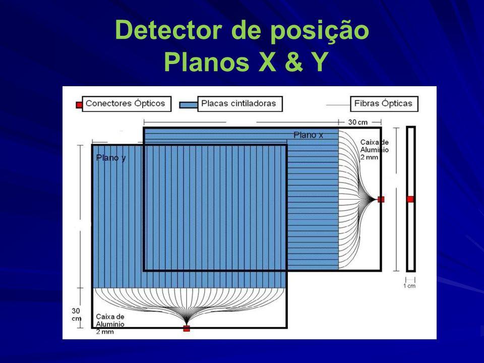 Detector de posição Planos X & Y