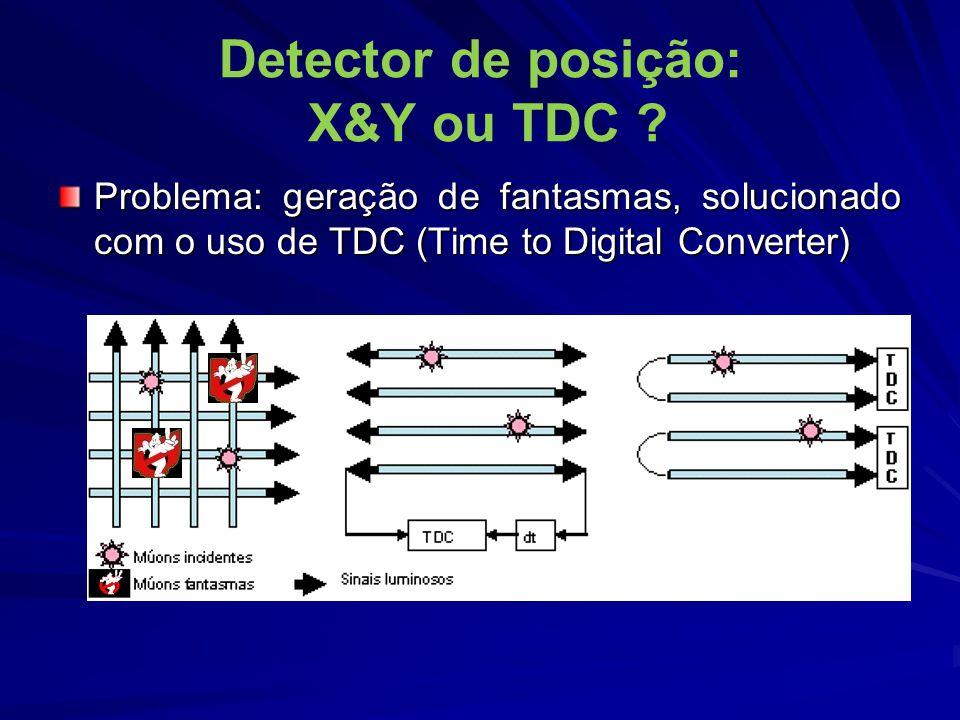 Detector de posição: X&Y ou TDC
