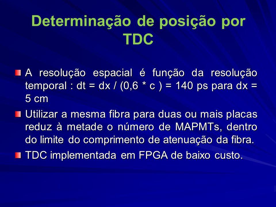Determinação de posição por TDC