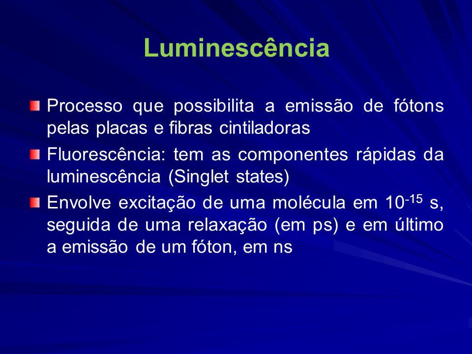 Luminescência Processo que possibilita a emissão de fótons pelas placas e fibras cintiladoras.