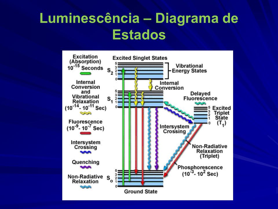 Luminescência – Diagrama de Estados