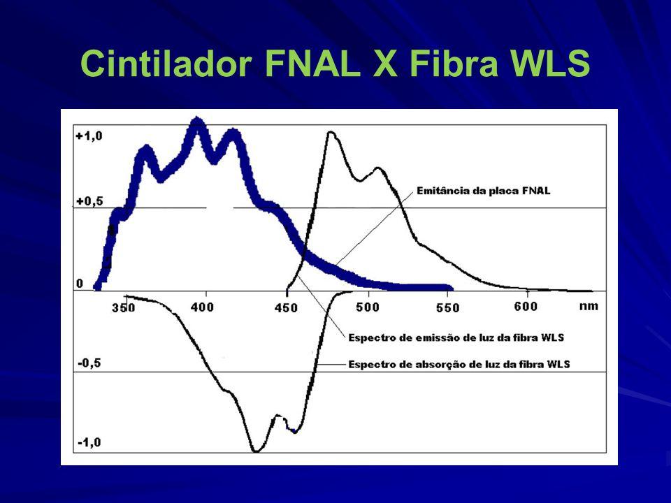Cintilador FNAL X Fibra WLS