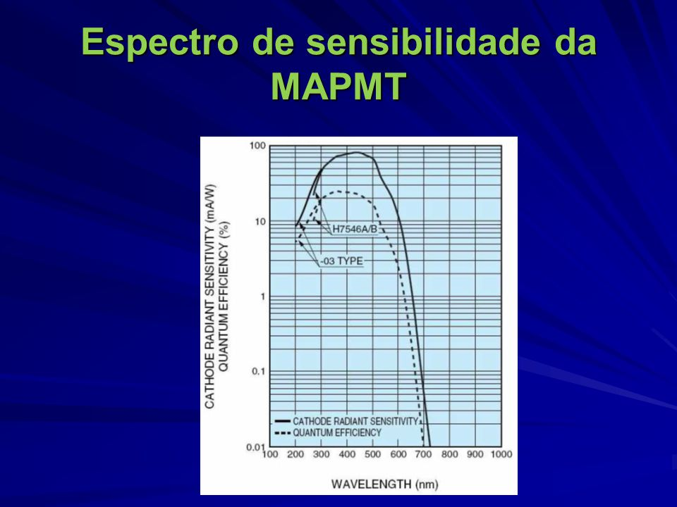 Espectro de sensibilidade da MAPMT