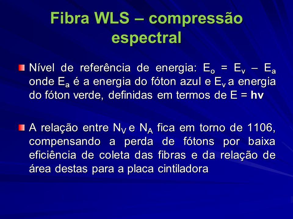 Fibra WLS – compressão espectral
