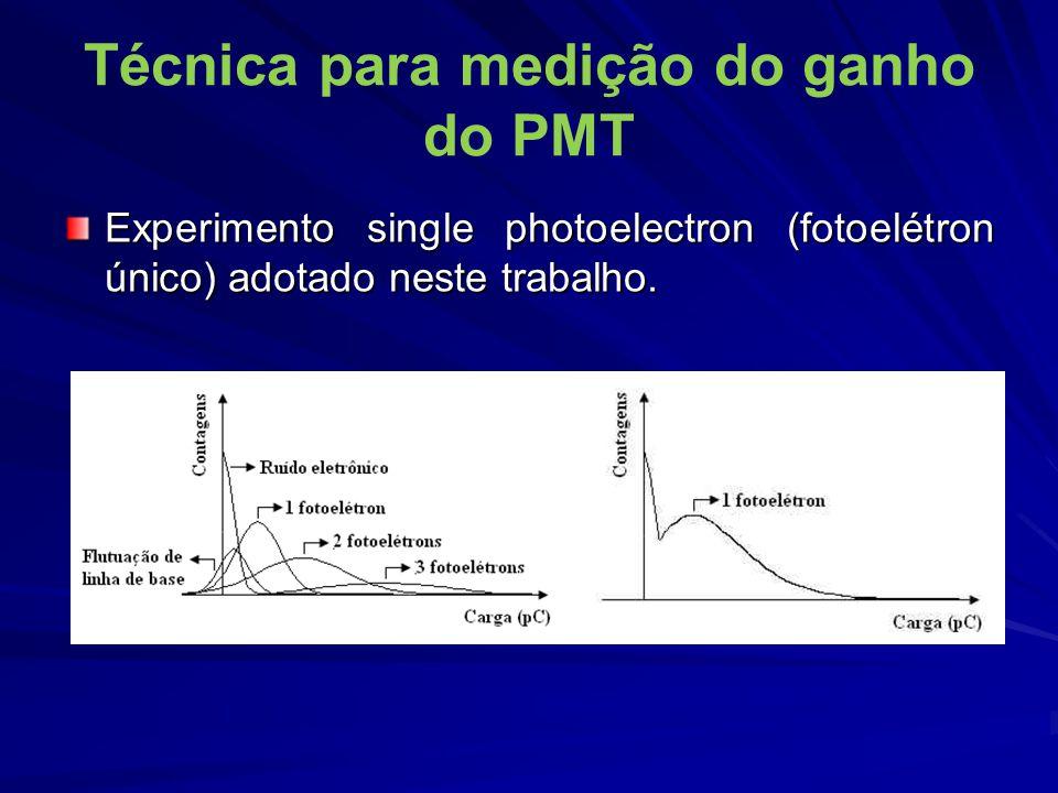 Técnica para medição do ganho do PMT