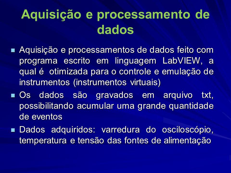 Aquisição e processamento de dados