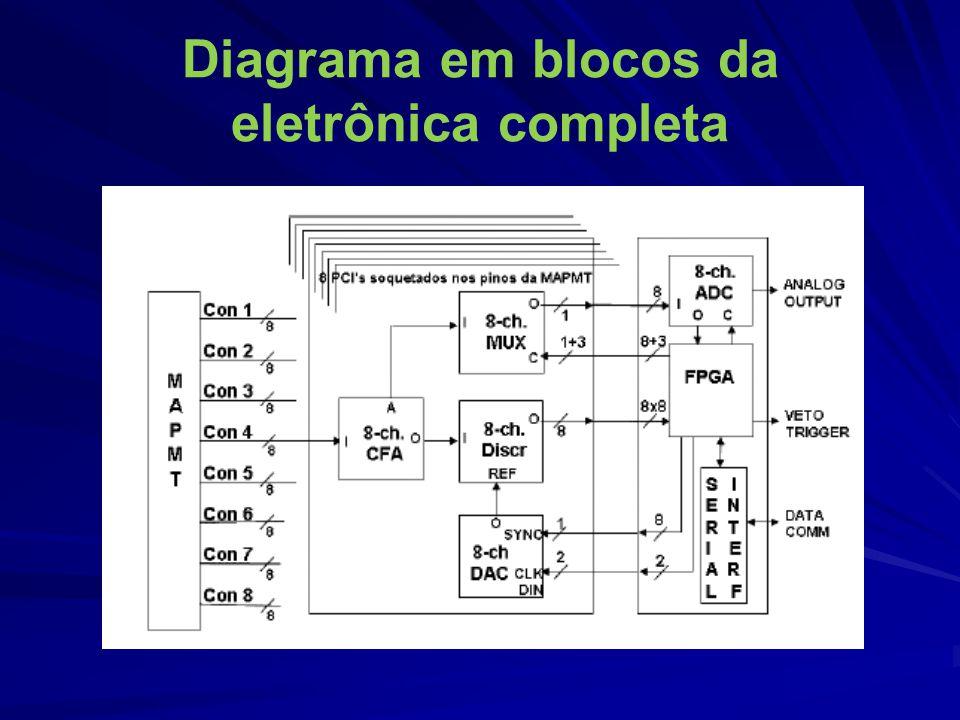 Diagrama em blocos da eletrônica completa