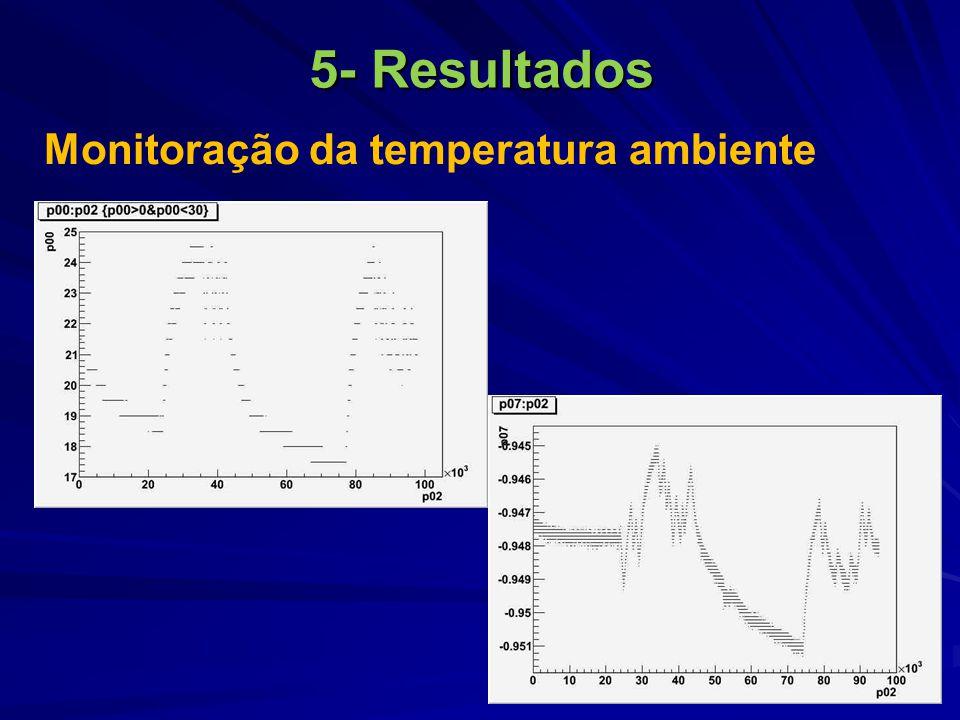 5- Resultados Monitoração da temperatura ambiente