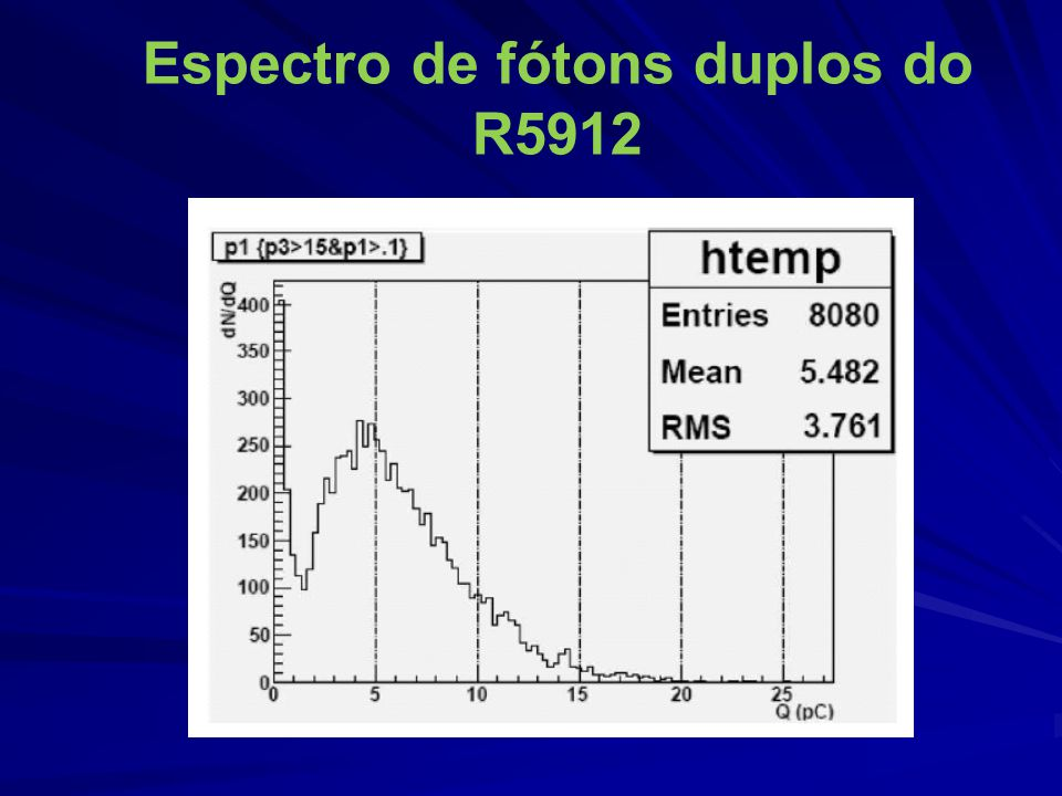 Espectro de fótons duplos do R5912