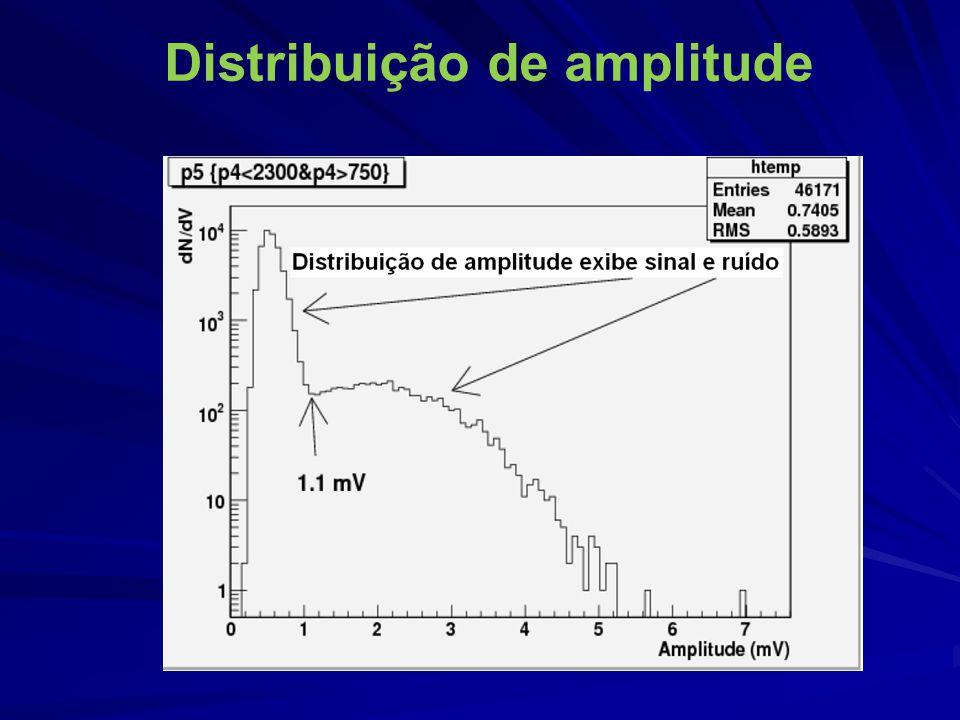 Distribuição de amplitude