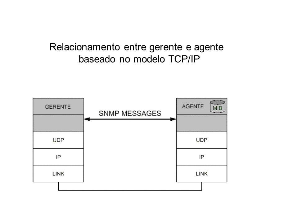 SNMP / Gerente X Agente Relacionamento entre gerente e agente