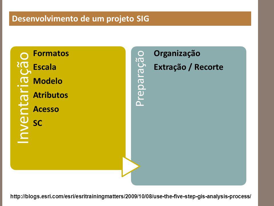 Preparação Desenvolvimento de um projeto SIG Formatos Escala Modelo