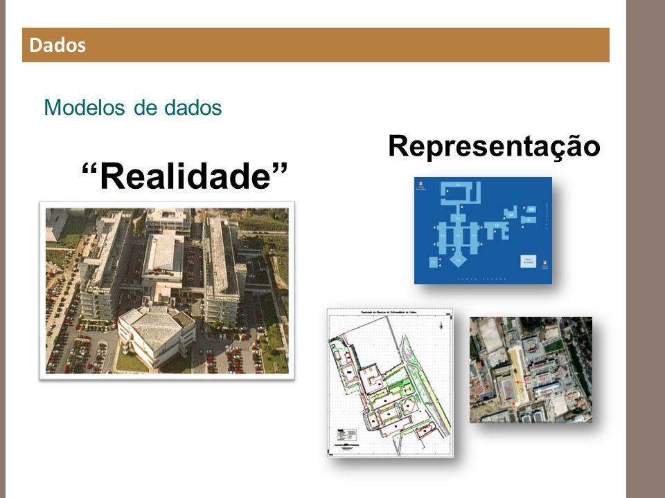Dados Modelos de dados Representação Realidade