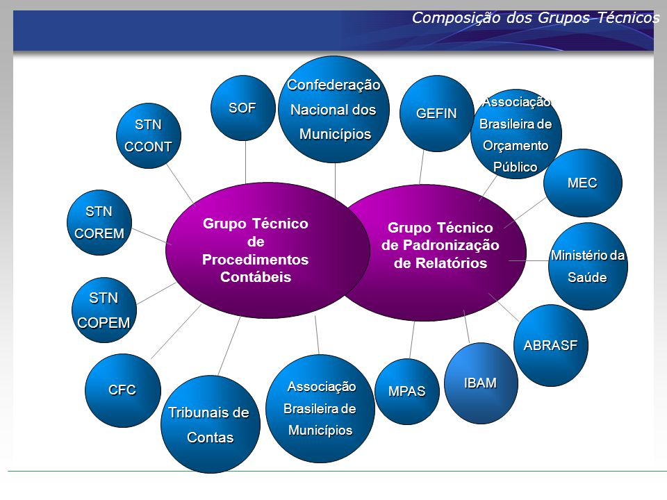 Composição dos Grupos Técnicos