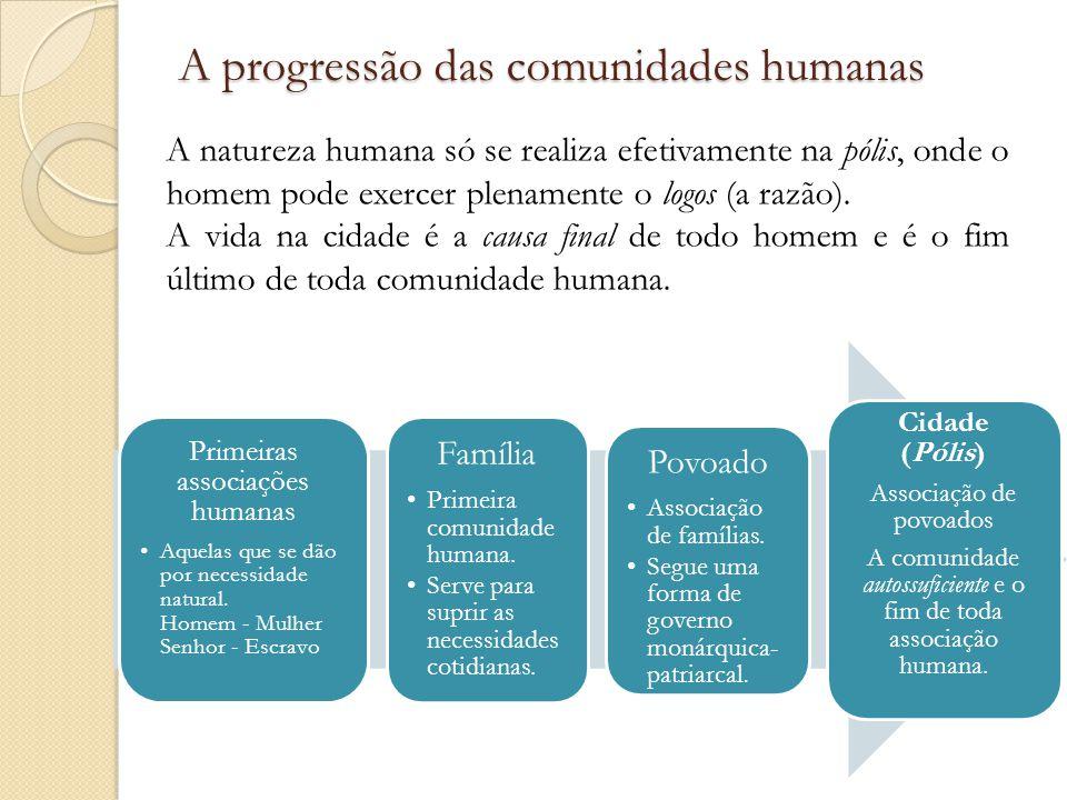 A progressão das comunidades humanas