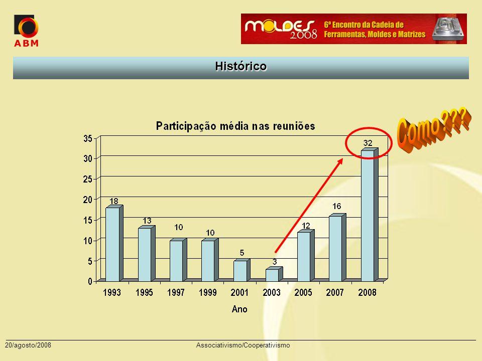Como Histórico 20/agosto/2008 Associativismo/Cooperativismo